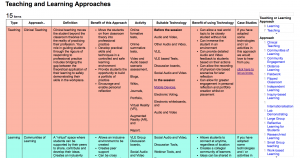 Teaching and Learning Approaches Menu